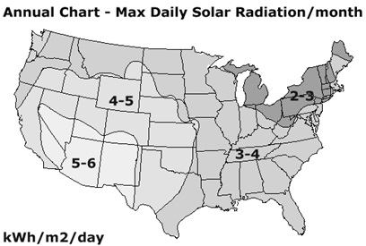 solar annual chart