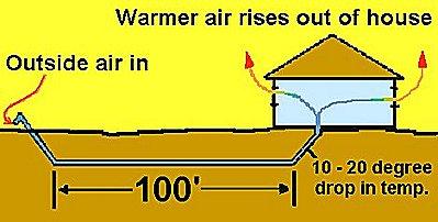 cheap air conditioning
