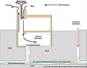 earth air tube